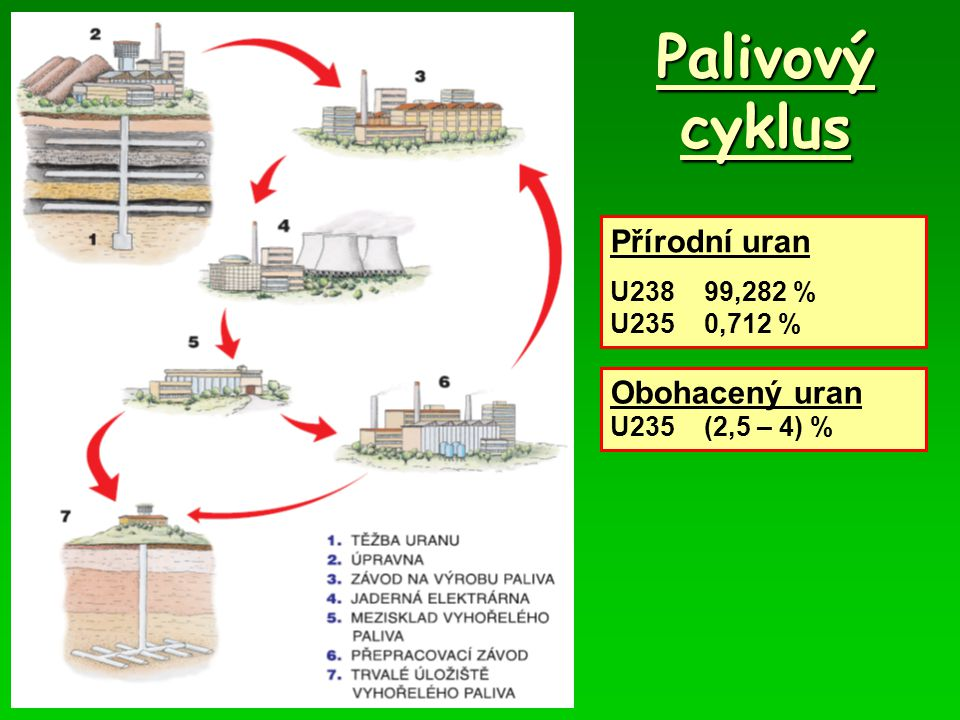 Palivový cyklus Přírodní uran Obohacený uran U238 99,282 %