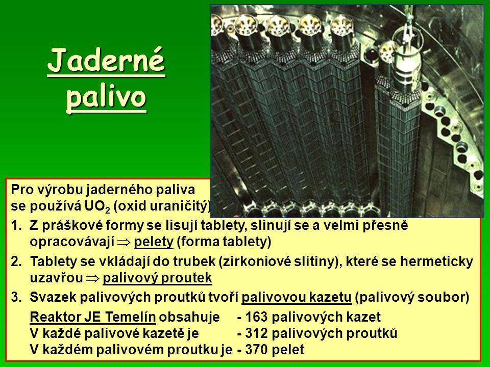 Jaderné palivo Pro výrobu jaderného paliva