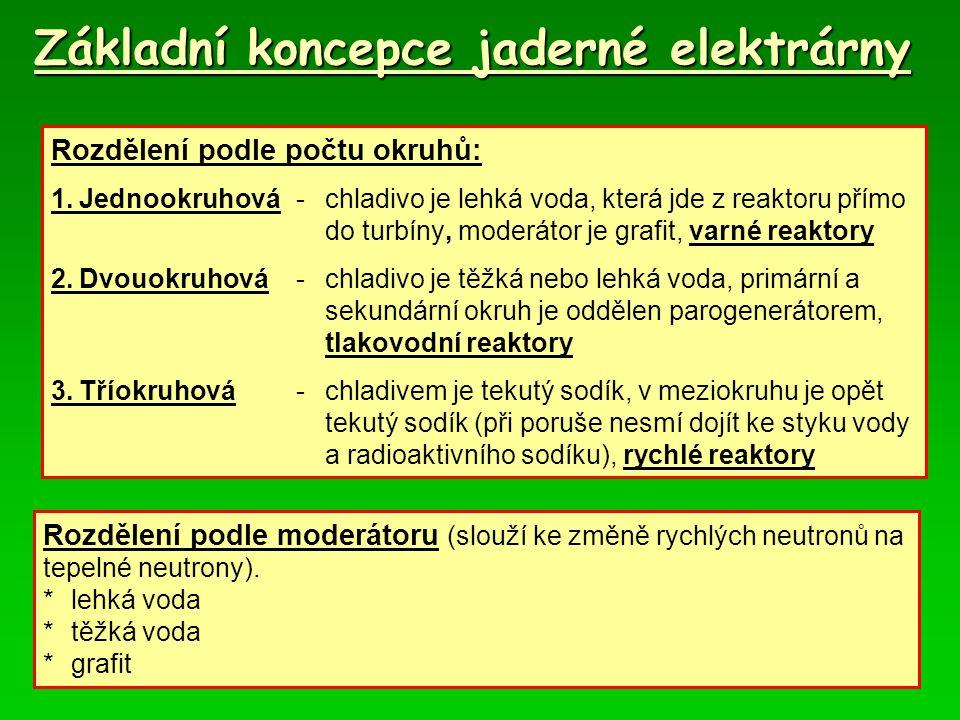 Základní koncepce jaderné elektrárny