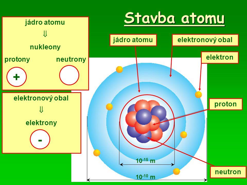 Stavba atomu + - jádro atomu  nukleony protony neutrony jádro atomu