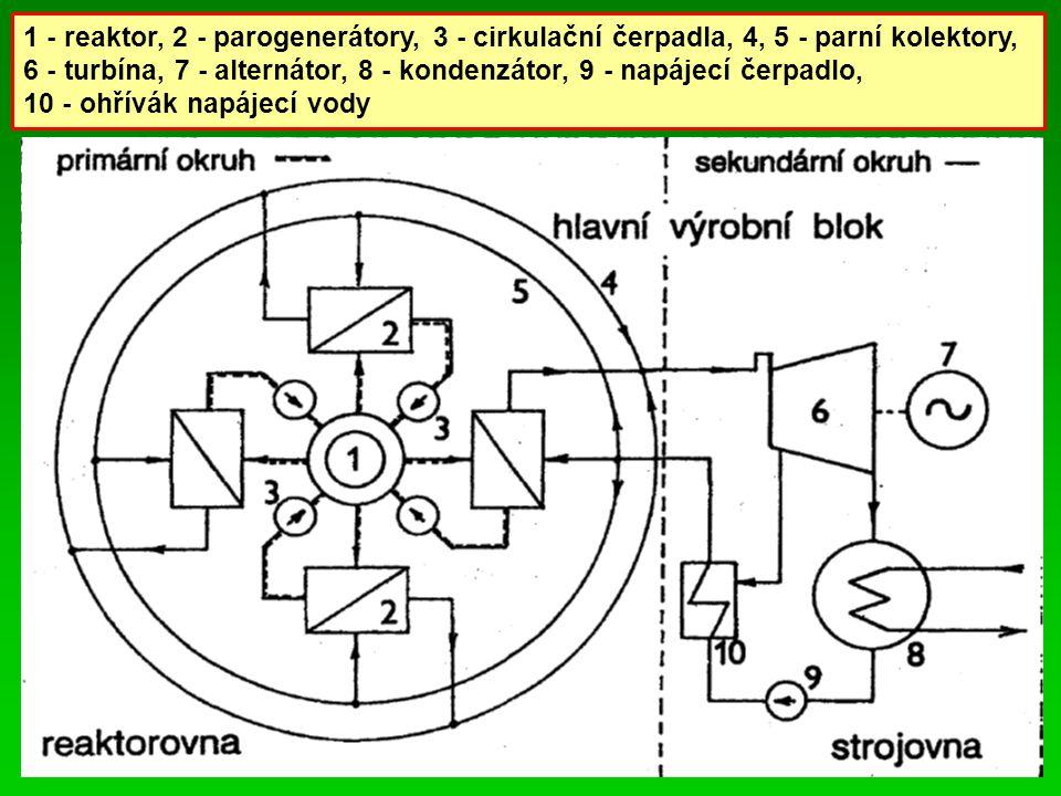 1 - reaktor, 2 - parogenerátory, 3 - cirkulační čerpadla, 4, 5 - parní kolektory, 6 - turbína, 7 - alternátor, 8 - kondenzátor, 9 - napájecí čerpadlo,