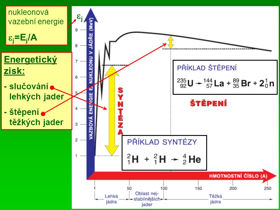 j j=Ej/A Energetický zisk: - slučování lehkých jader