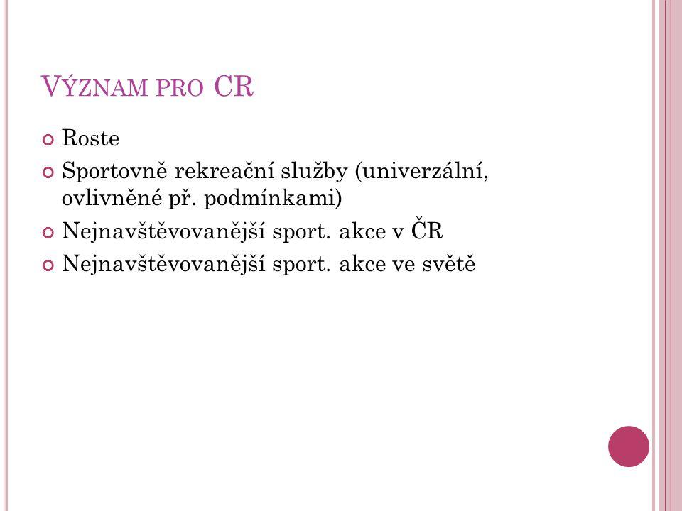 Význam pro CR Roste. Sportovně rekreační služby (univerzální, ovlivněné př. podmínkami) Nejnavštěvovanější sport. akce v ČR.