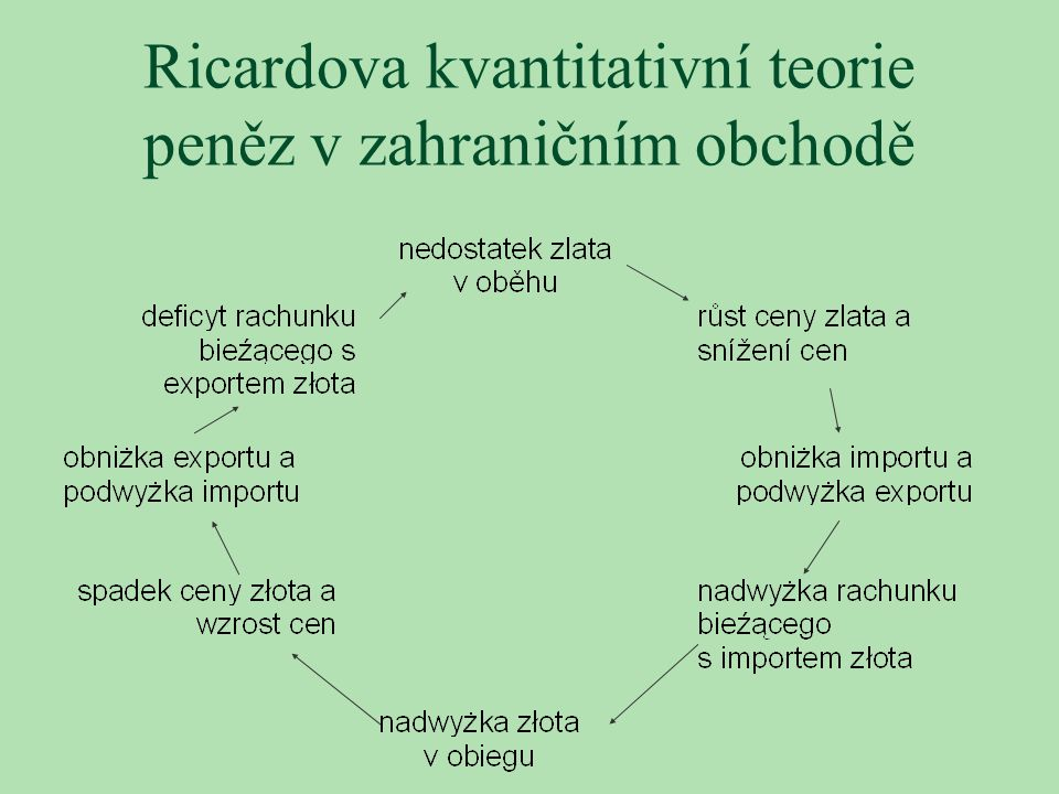 Ricardova kvantitativní teorie peněz v zahraničním obchodě