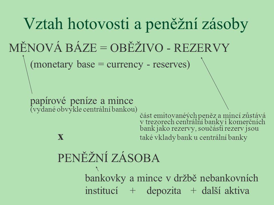 Vztah hotovosti a peněžní zásoby