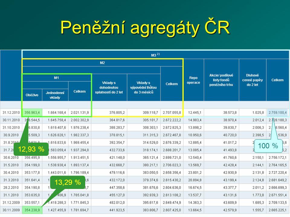 Peněžní agregáty ČR 100 % 12,93 % 13,29 %
