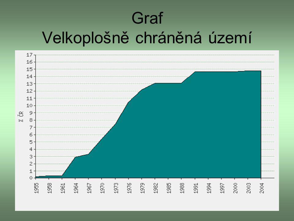 Graf Velkoplošně chráněná území