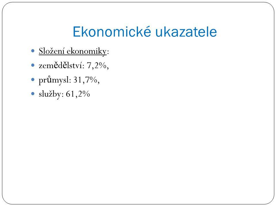Ekonomické ukazatele Složení ekonomiky: zemědělství: 7,2%,
