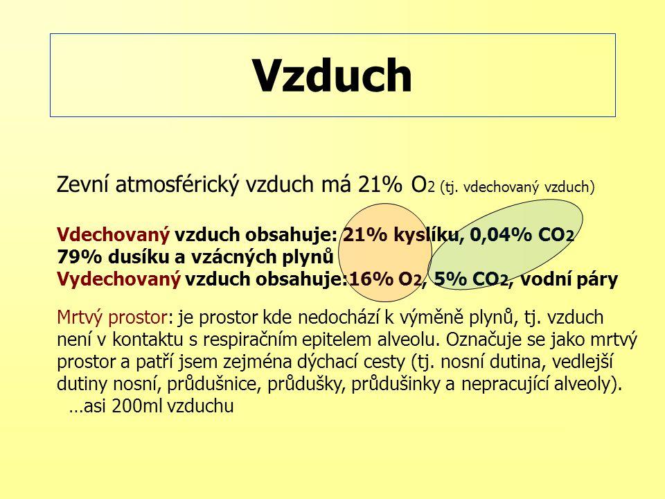 Vzduch Zevní atmosférický vzduch má 21% O2 (tj. vdechovaný vzduch)