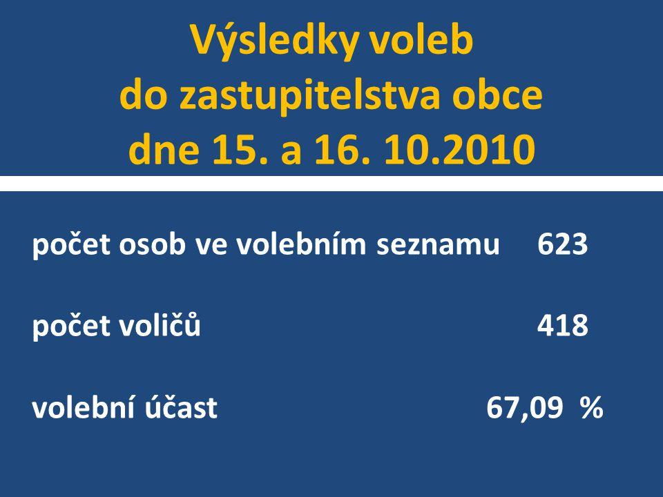 Výsledky voleb do zastupitelstva obce dne 15. a 16. 10.2010