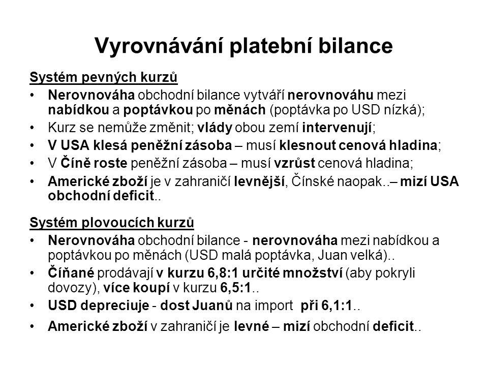 Vyrovnávání platební bilance