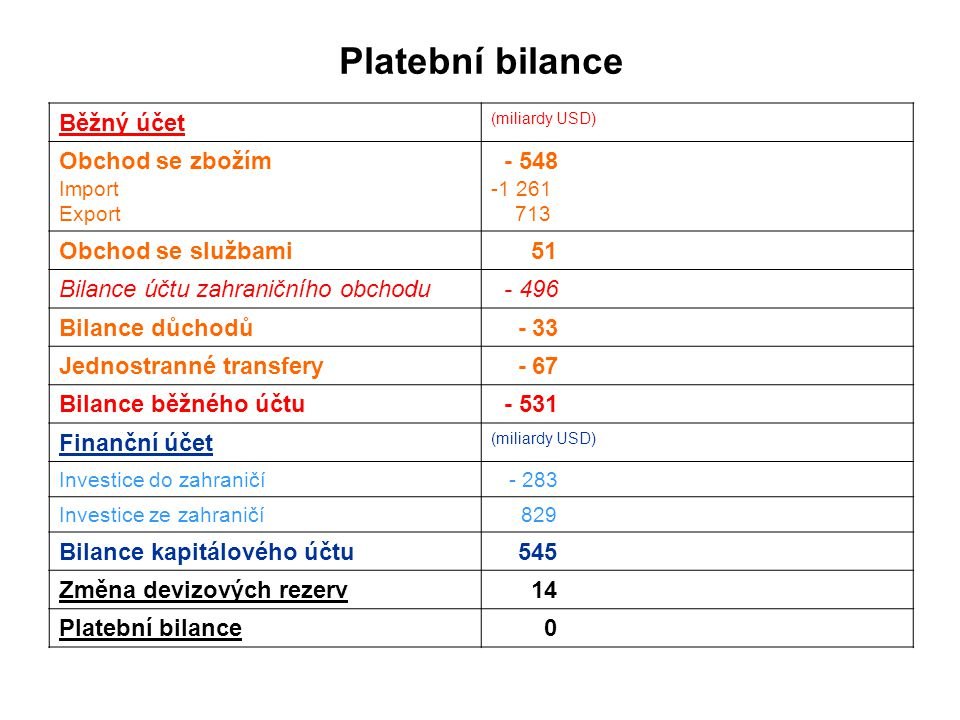 Platební bilance Běžný účet Obchod se zbožím - 548 Obchod se službami
