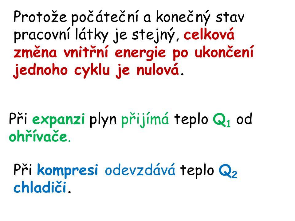 Protože počáteční a konečný stav pracovní látky je stejný, celková změna vnitřní energie po ukončení jednoho cyklu je nulová.