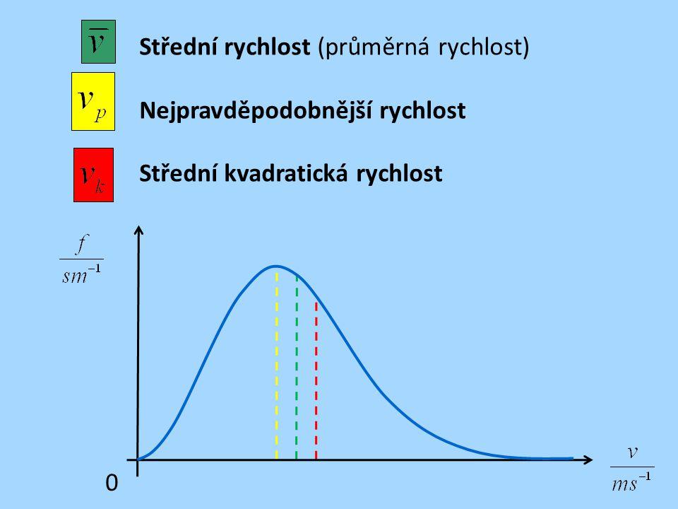 Střední rychlost (průměrná rychlost)