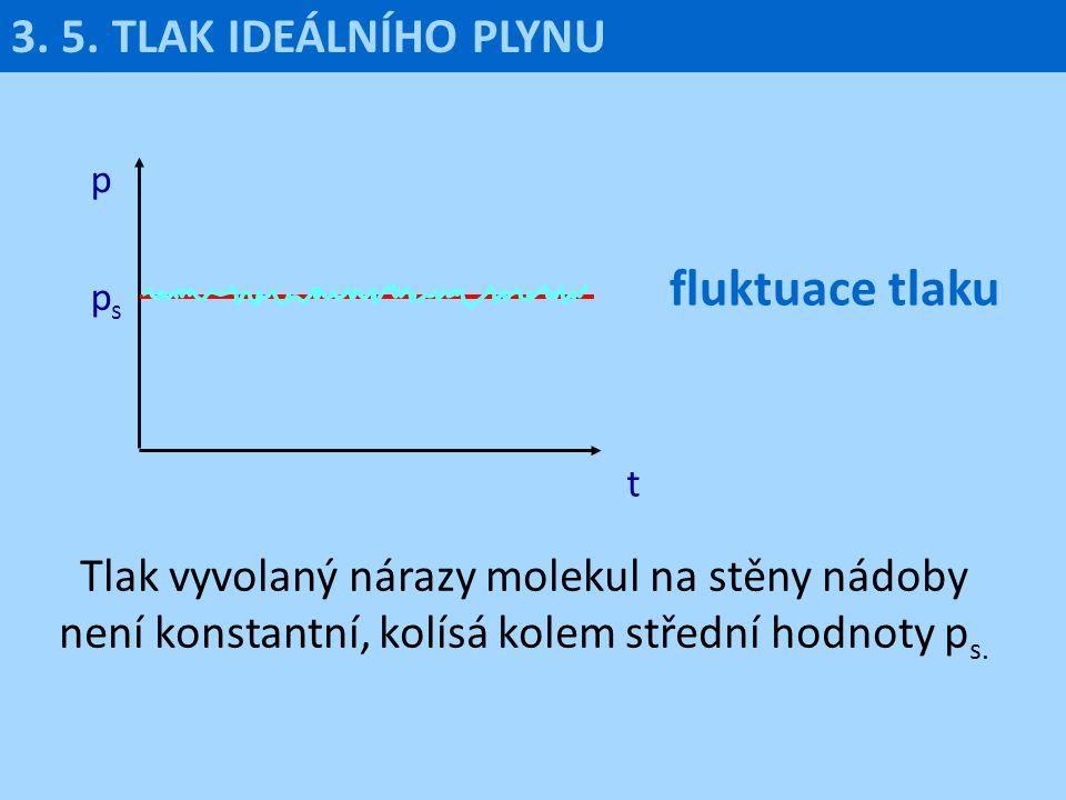 fluktuace tlaku 3. 5. TLAK IDEÁLNÍHO PLYNU
