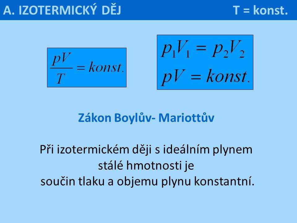 Zákon Boylův- Mariottův