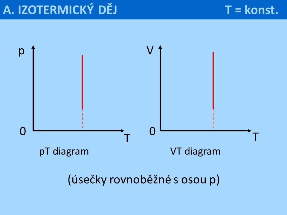 (úsečky rovnoběžné s osou p)