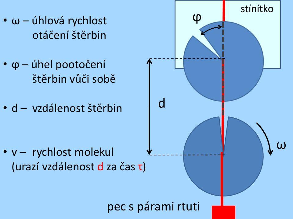 ϕ d ω pec s párami rtuti ω – úhlová rychlost otáčení štěrbin