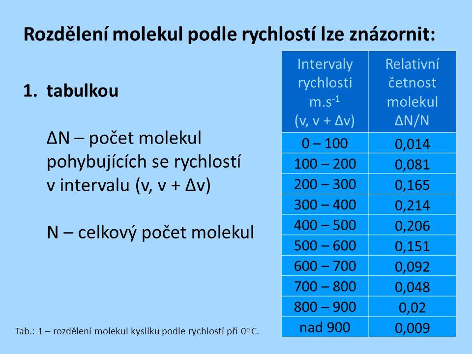 Rozdělení molekul podle rychlostí lze znázornit: