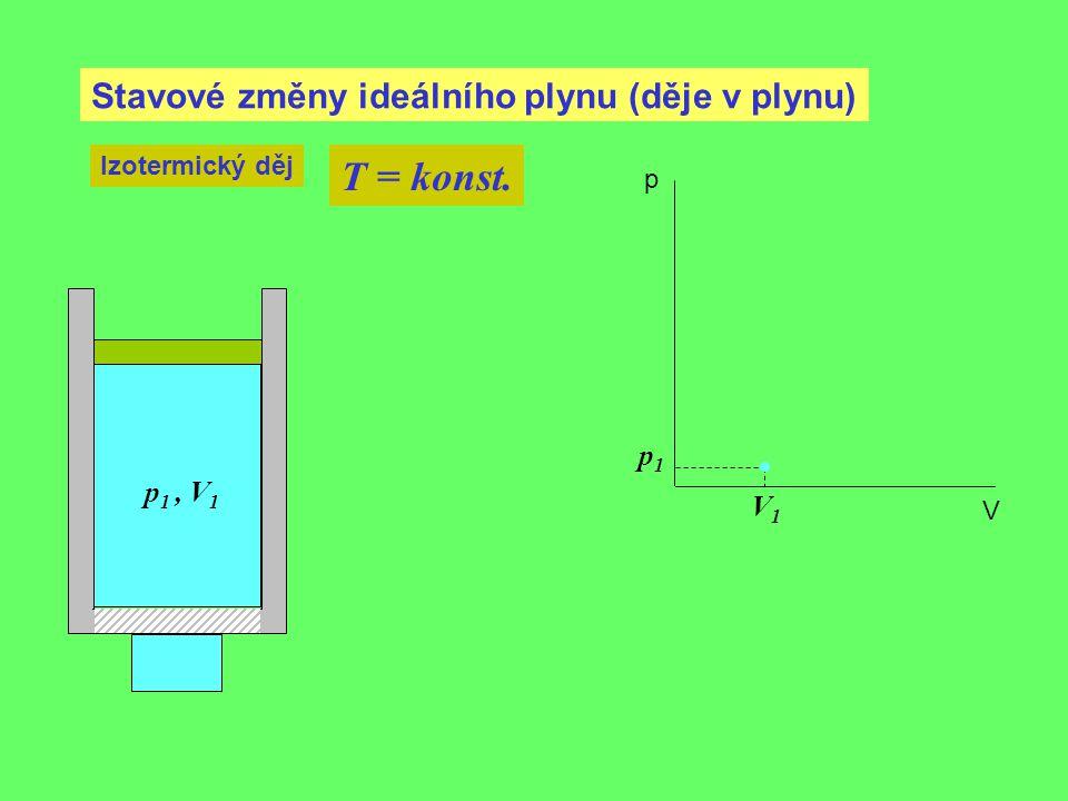 T = konst. Stavové změny ideálního plynu (děje v plynu) p1 p1 , V1 V1