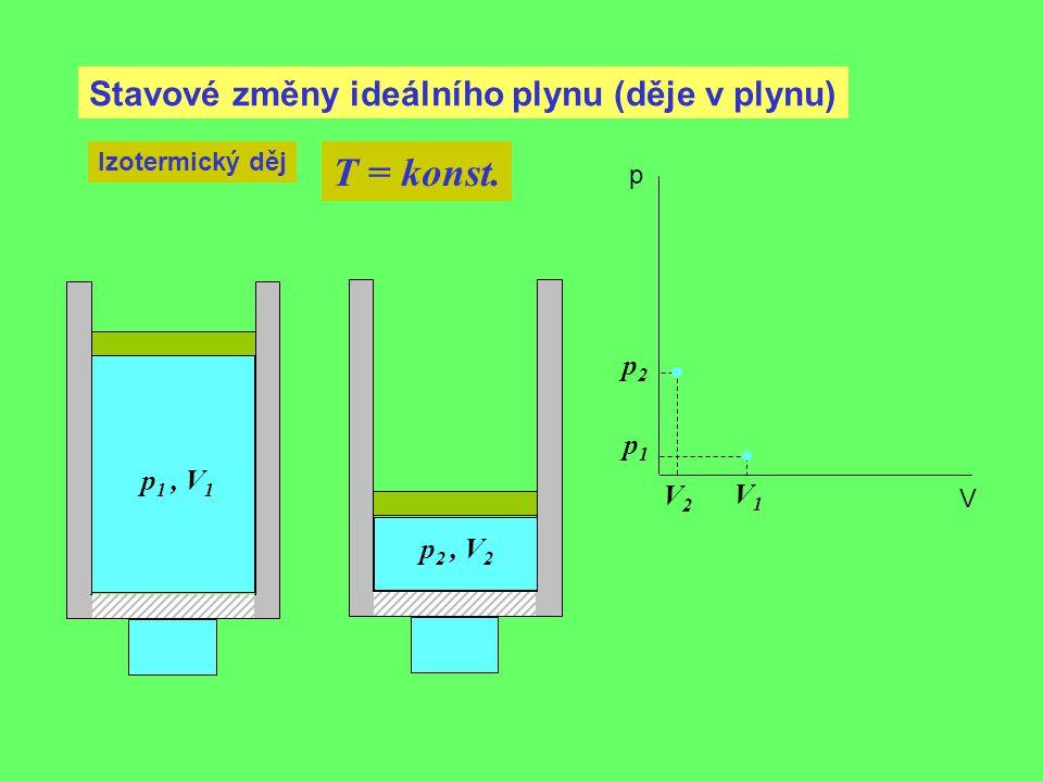 T = konst. Stavové změny ideálního plynu (děje v plynu) p2 p1 p1 , V1