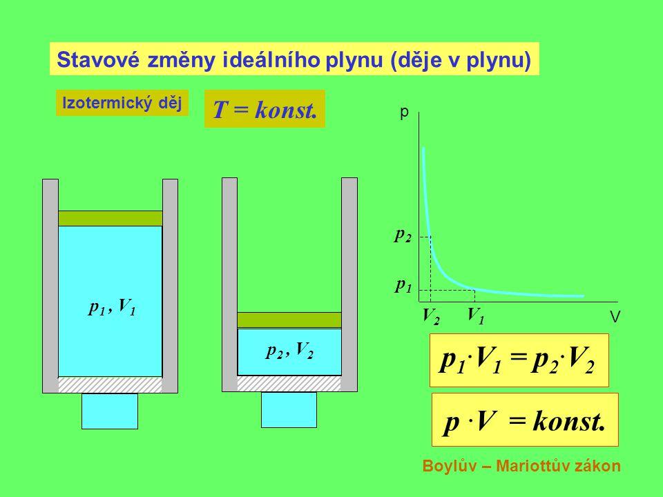 p1·V1 = p2·V2 p ·V = konst. T = konst.
