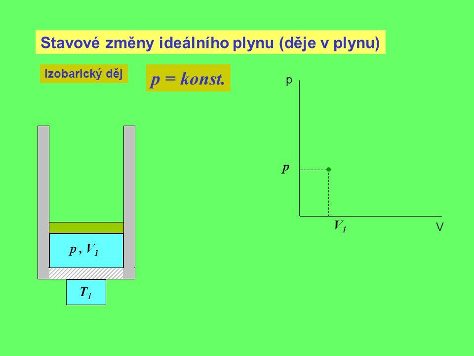 p = konst. Stavové změny ideálního plynu (děje v plynu) p V1 p , V1 T1