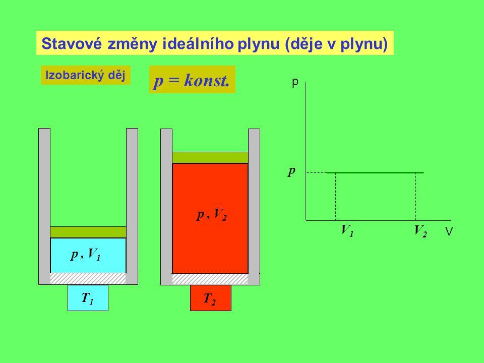 p = konst. Stavové změny ideálního plynu (děje v plynu) p p , V2 V1 V2