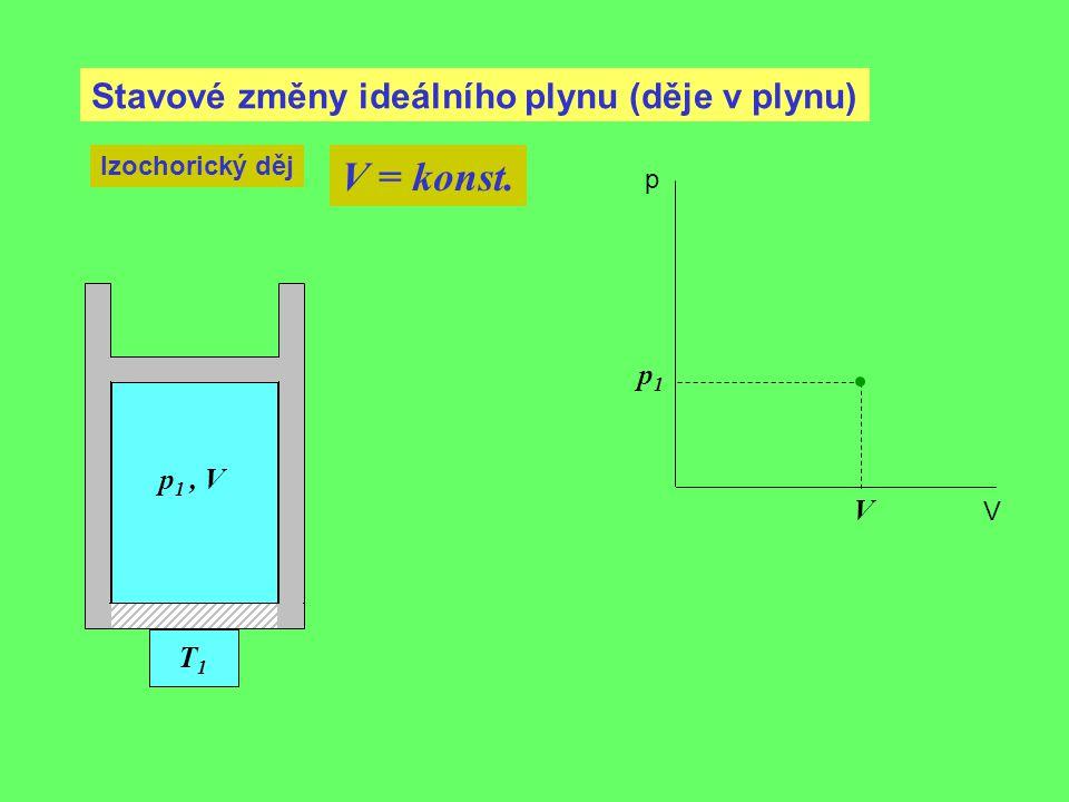 V = konst. Stavové změny ideálního plynu (děje v plynu) p1 p1 , V V T1