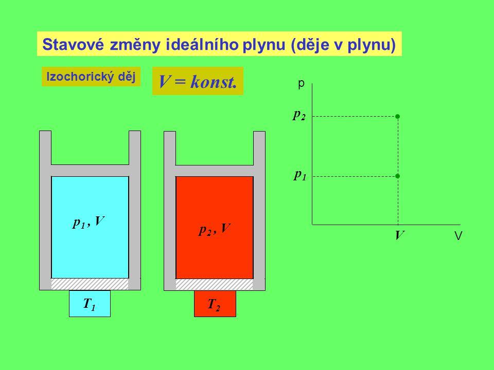 V = konst. Stavové změny ideálního plynu (děje v plynu) p2 p1 p1 , V