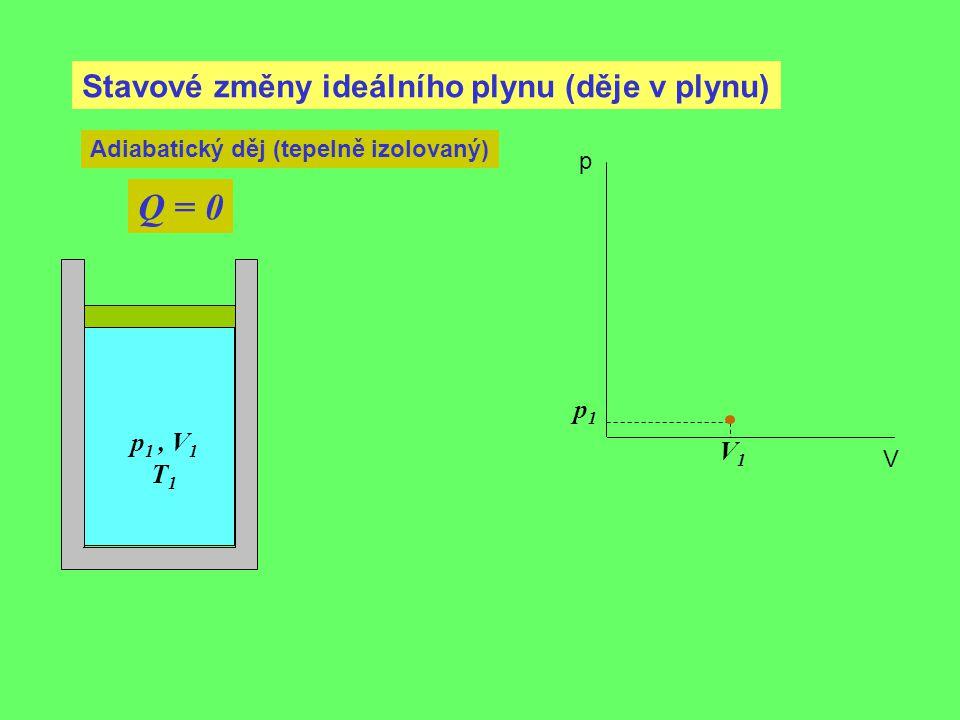 Q = 0 Stavové změny ideálního plynu (děje v plynu) p1 p1 , V1 V1 T1
