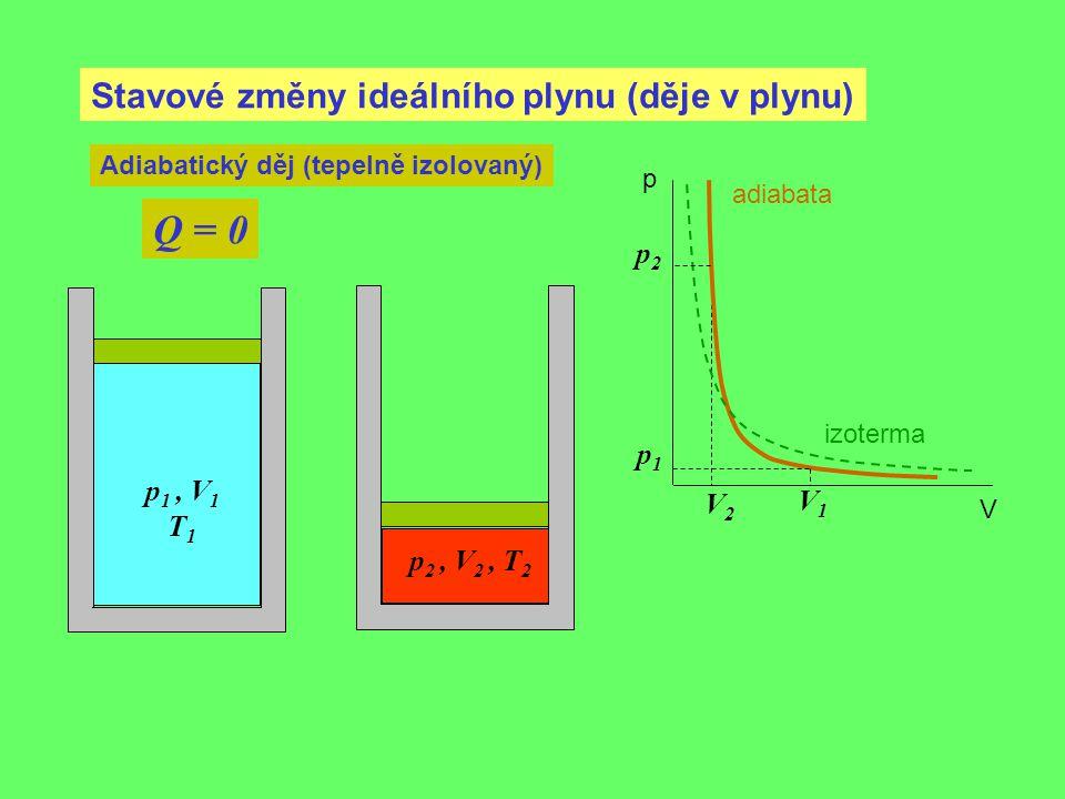 Q = 0 Stavové změny ideálního plynu (děje v plynu) p2 p1 p1 , V1 V2 V1