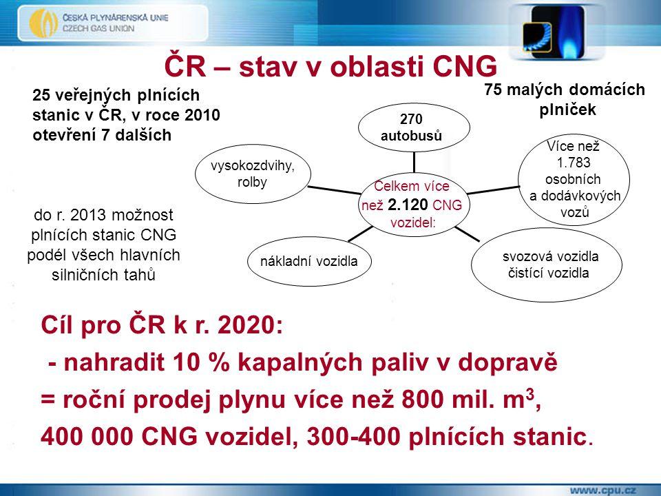 ČR – stav v oblasti CNG Cíl pro ČR k r. 2020: