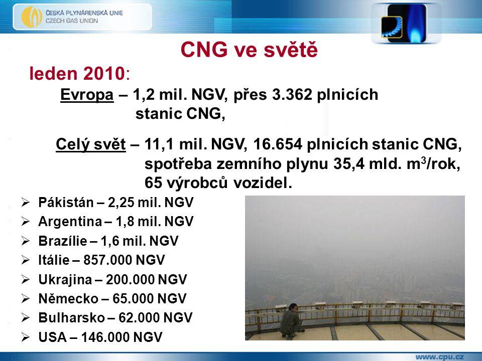 CNG ve světě leden 2010: Evropa – 1,2 mil. NGV, přes 3.362 plnicích
