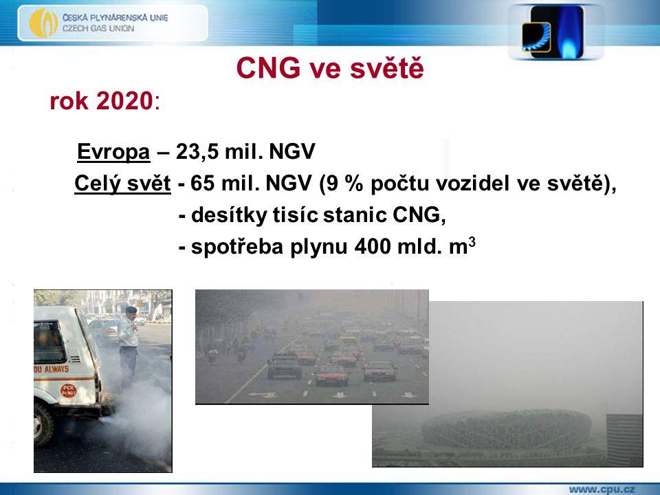 CNG ve světě rok 2020: Evropa – 23,5 mil. NGV. Celý svět - 65 mil. NGV (9 % počtu vozidel ve světě),