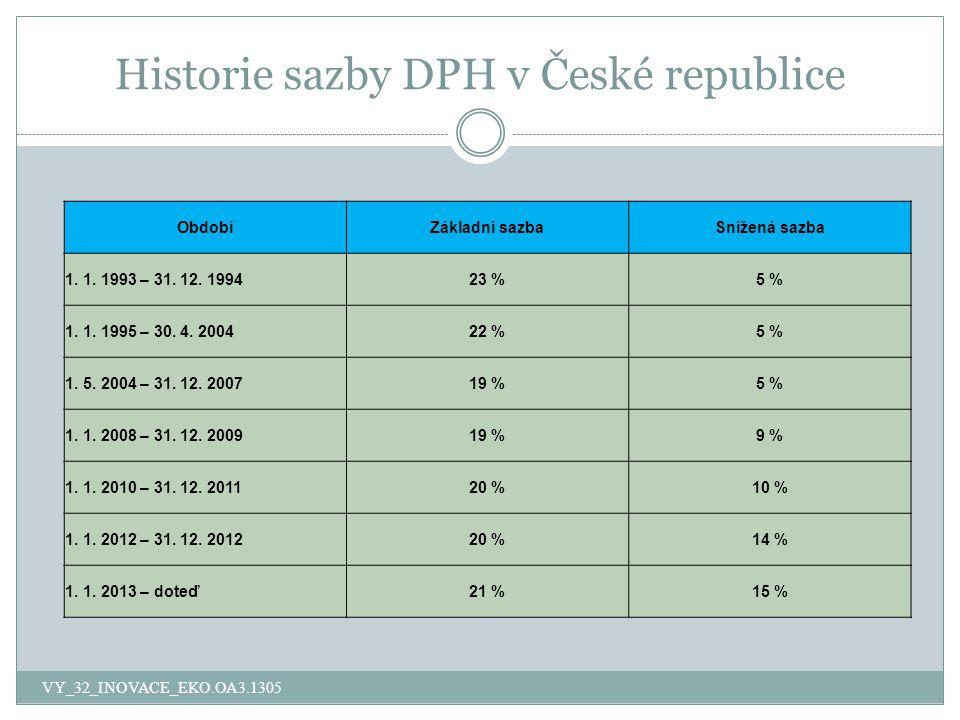 Historie sazby DPH v České republice