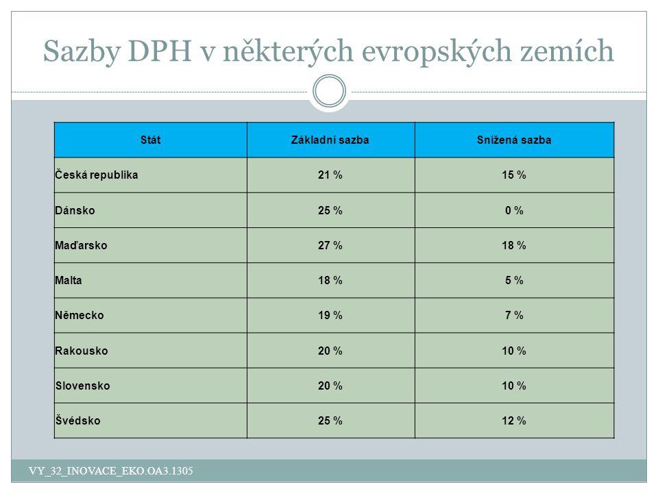 Sazby DPH v některých evropských zemích
