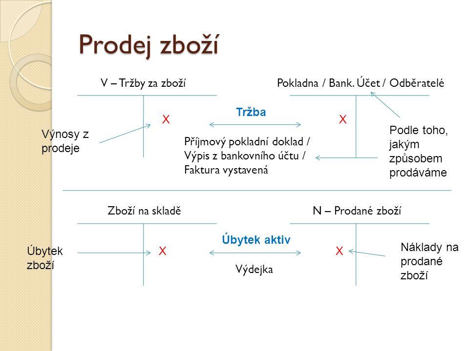 Pokladna / Bank. Účet / Odběratelé