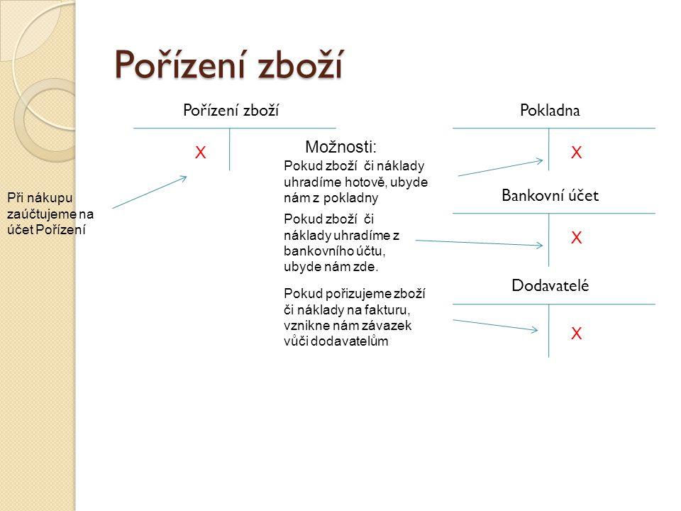 Pořízení zboží Pořízení zboží Pokladna Možnosti: X X Bankovní účet X