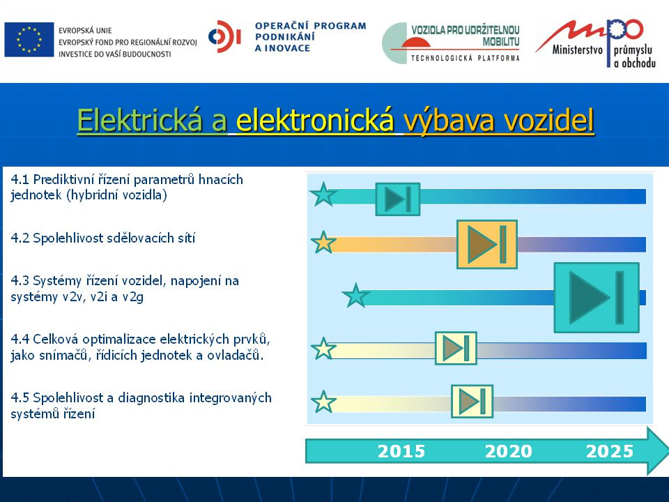 Elektrická a elektronická výbava vozidel