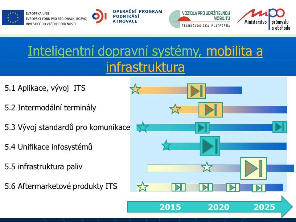 Inteligentní dopravní systémy, mobilita a infrastruktura
