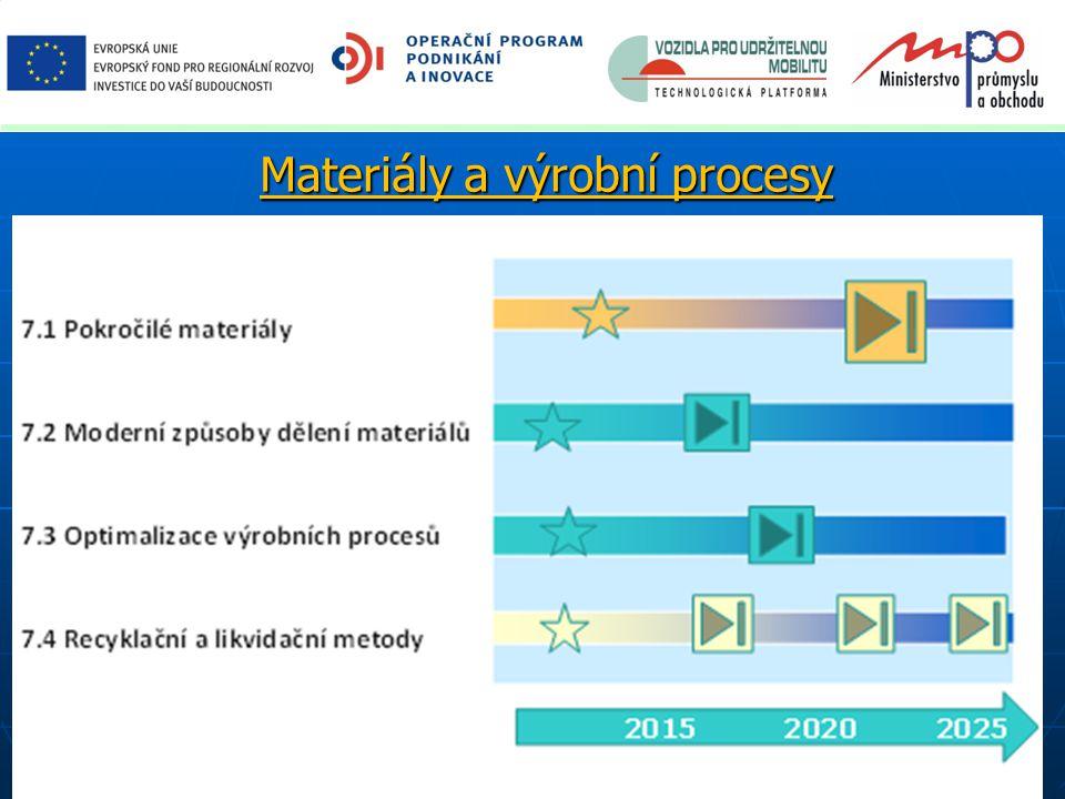 Materiály a výrobní procesy