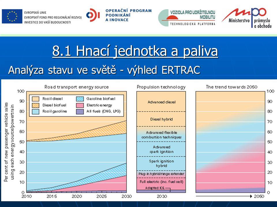 Analýza stavu ve světě - výhled ERTRAC