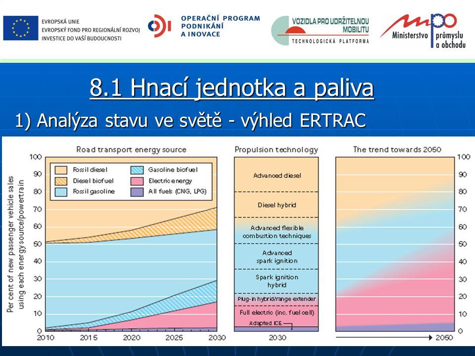 1) Analýza stavu ve světě - výhled ERTRAC