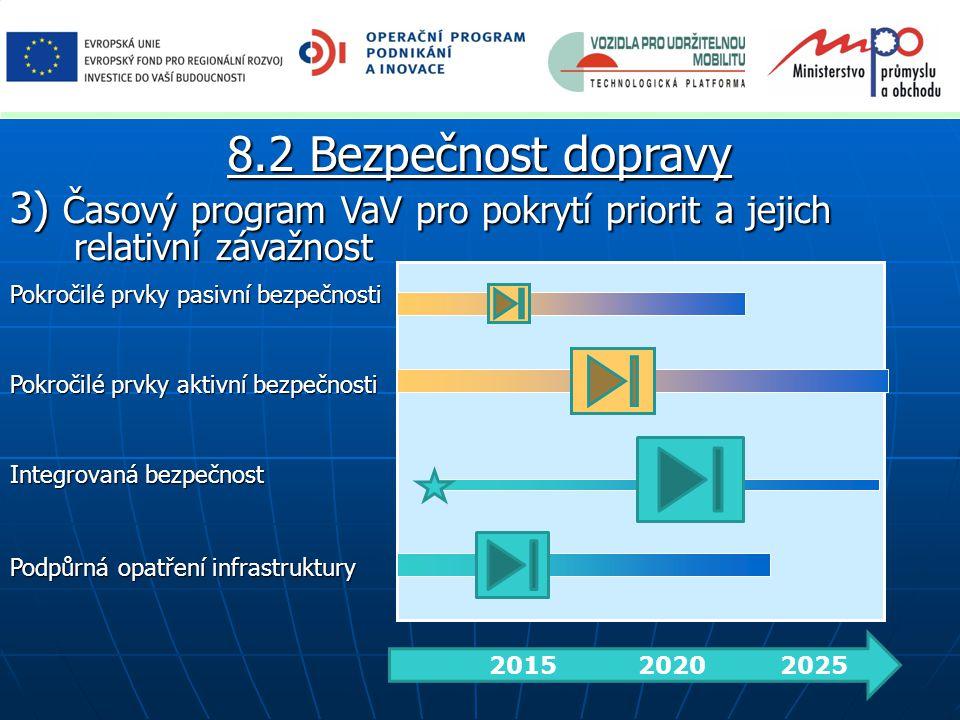 8.2 Bezpečnost dopravy 3) Časový program VaV pro pokrytí priorit a jejich relativní závažnost. Pokročilé prvky pasivní bezpečnosti.