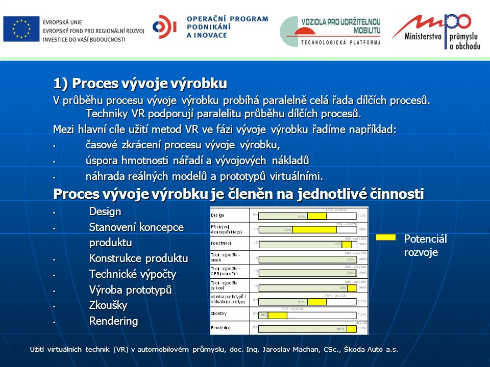 1) Proces vývoje výrobku