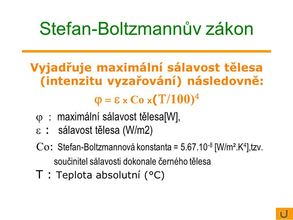 Stefan-Boltzmannův zákon