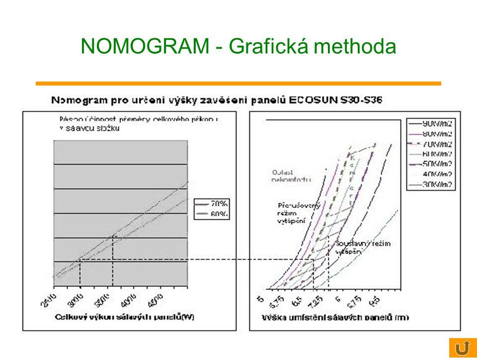 NOMOGRAM - Grafická methoda