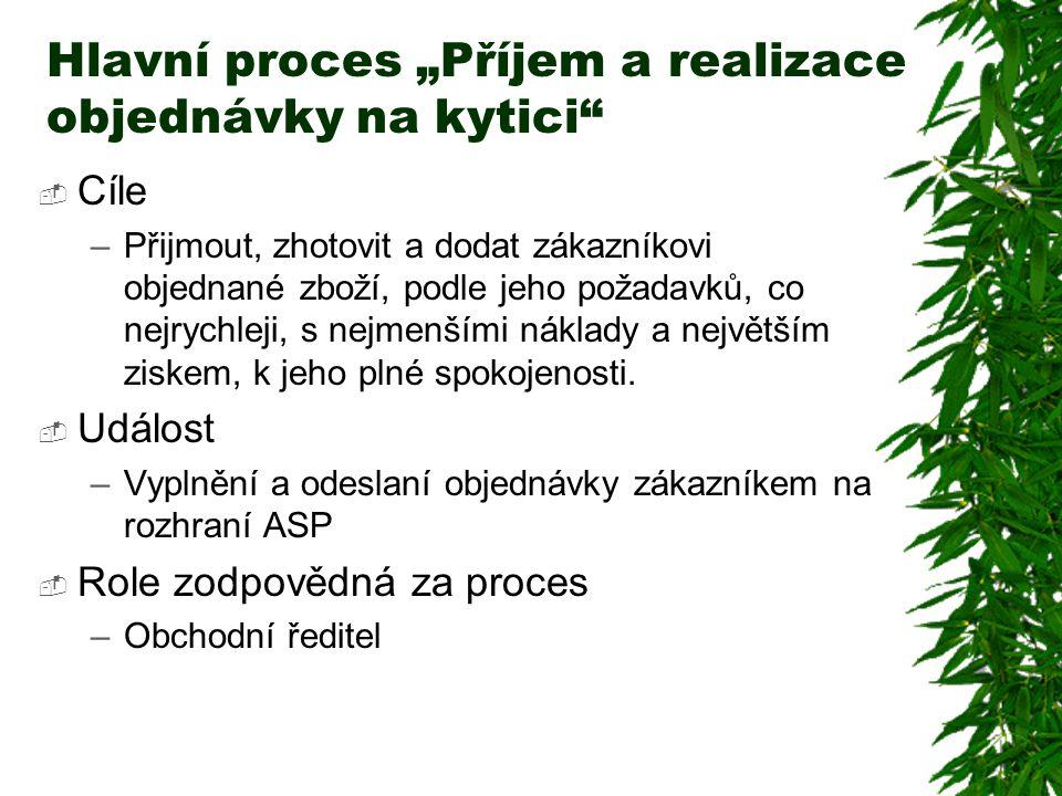 """Hlavní proces """"Příjem a realizace objednávky na kytici"""