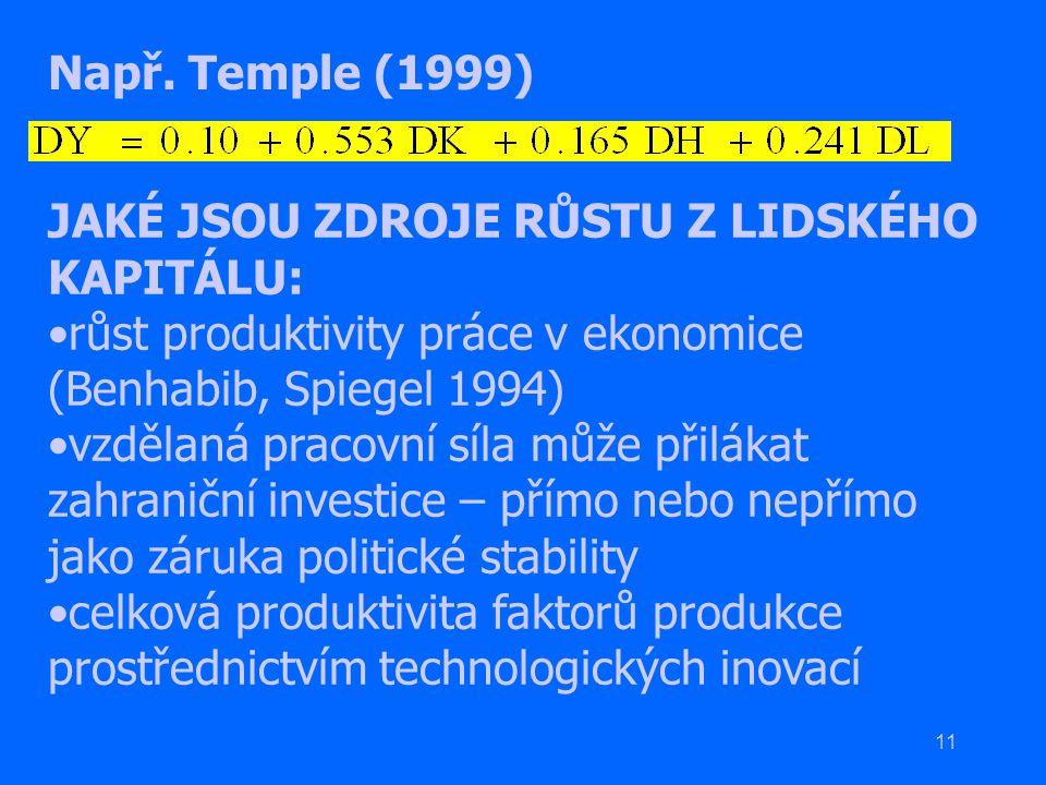 Např. Temple (1999) JAKÉ JSOU ZDROJE RŮSTU Z LIDSKÉHO KAPITÁLU: růst produktivity práce v ekonomice (Benhabib, Spiegel 1994)